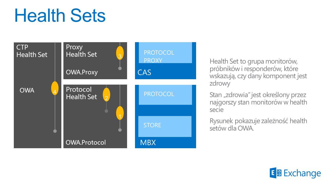 Protocol Health Set Proxy Health Set CTP Health Set OWA OWA.Proxy OWA.Protocol