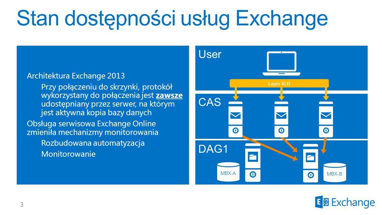 CAS Architektura Exchange 2013 Przy połączeniu do skrzynki, protokół wykorzystany do połączenia jest zawsze udostępniany przez serwer, na którym jest aktywna kopia bazy danych Obsługa serwisowa Exchange Online zmieniła mechanizmy monitorowania Rozbudowana automatyzacja Monitorowanie User DAG1 MBX-A MBX-B MBX-A Layer 4LB