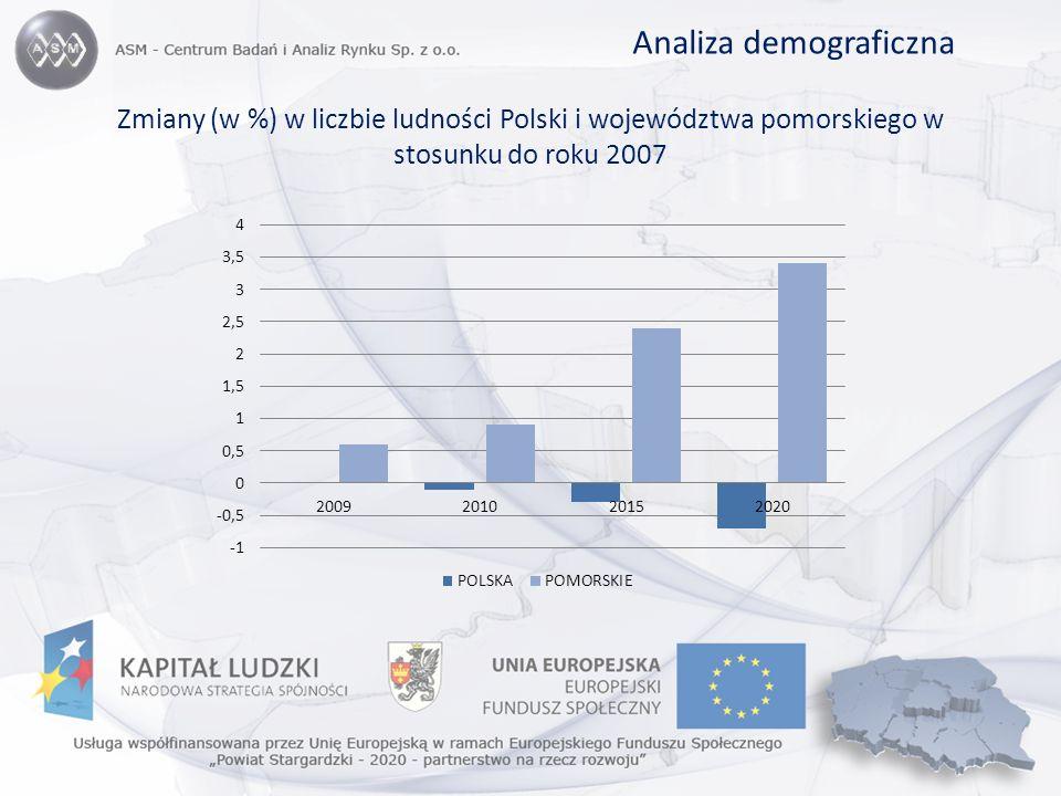 Zmiany (w %) w liczbie ludności Polski i województwa pomorskiego w stosunku do roku 2007 Analiza demograficzna