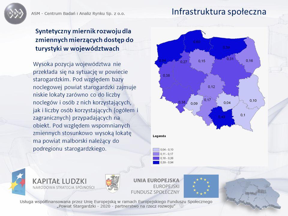 Syntetyczny miernik rozwoju dla zmiennych mierzących dostęp do turystyki w województwach Wysoka pozycja województwa nie przekłada się na sytuację w po