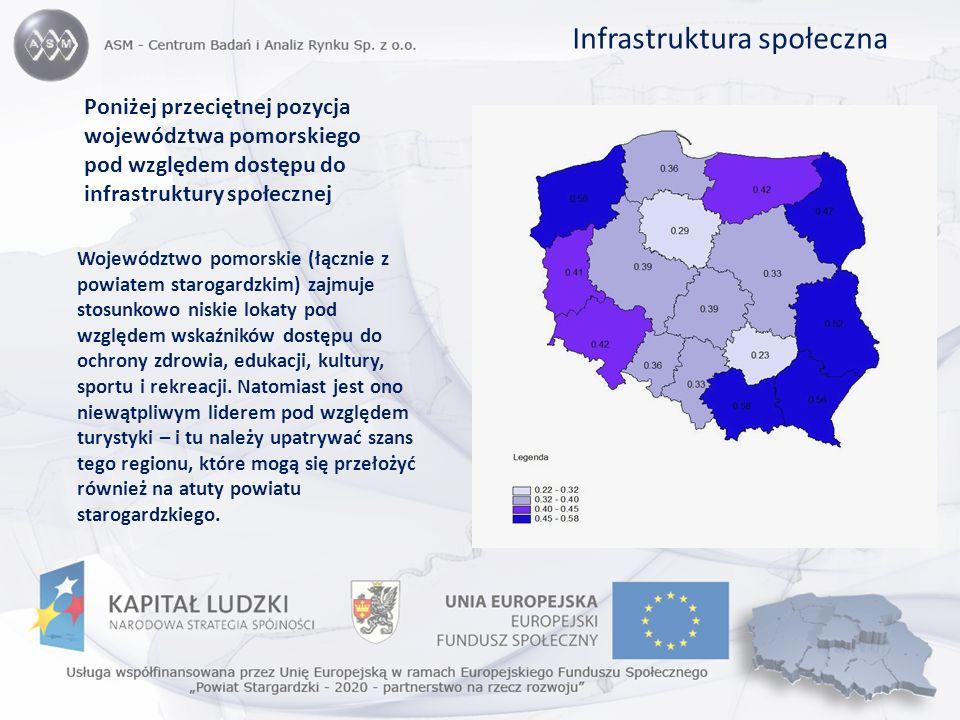 Poniżej przeciętnej pozycja województwa pomorskiego pod względem dostępu do infrastruktury społecznej Województwo pomorskie (łącznie z powiatem starog
