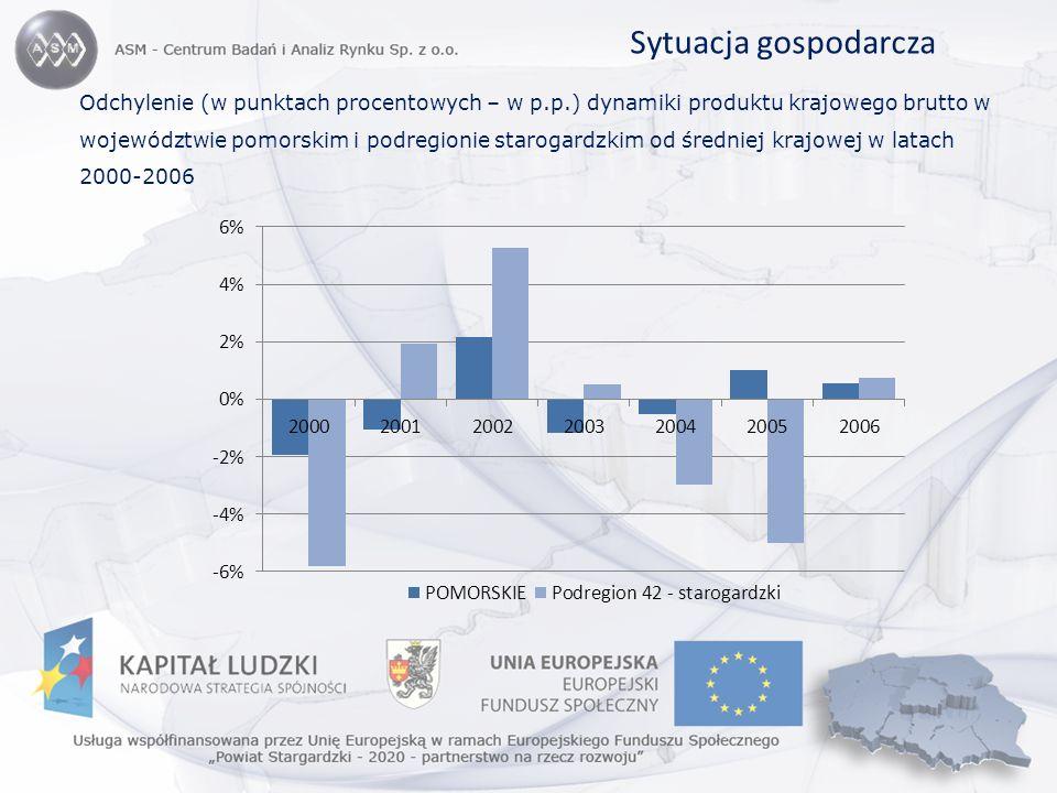 Sytuacja gospodarcza Odchylenie (w punktach procentowych – w p.p.) dynamiki produktu krajowego brutto w województwie pomorskim i podregionie starogard