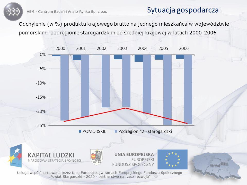 Sytuacja gospodarcza Odchylenie (w %) produktu krajowego brutto na jednego mieszkańca w województwie pomorskim i podregionie starogardzkim od średniej