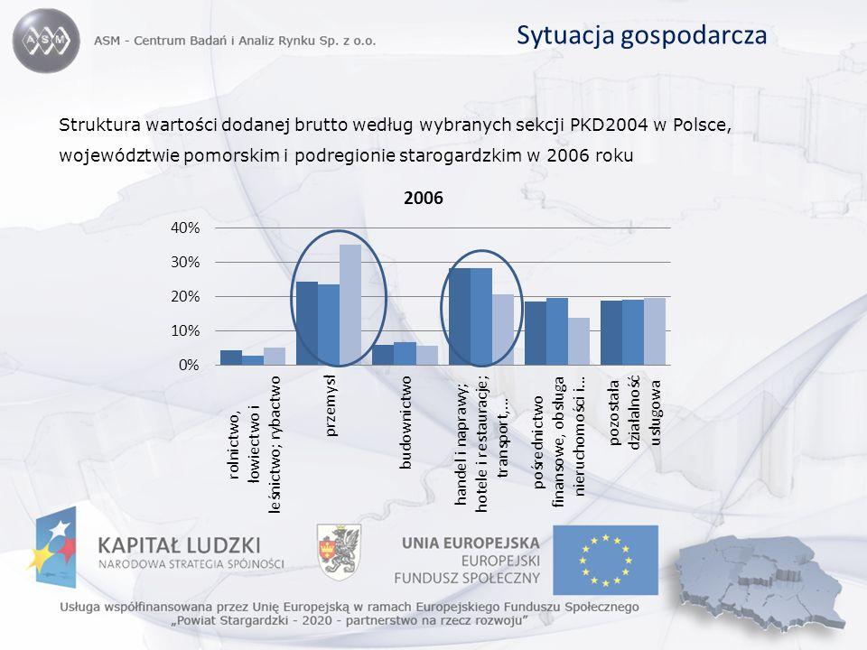 Sytuacja gospodarcza Struktura wartości dodanej brutto według wybranych sekcji PKD2004 w Polsce, województwie pomorskim i podregionie starogardzkim w