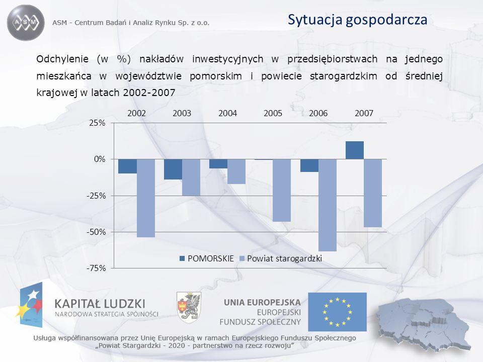 Sytuacja gospodarcza Odchylenie (w %) nakładów inwestycyjnych w przedsiębiorstwach na jednego mieszkańca w województwie pomorskim i powiecie starogard