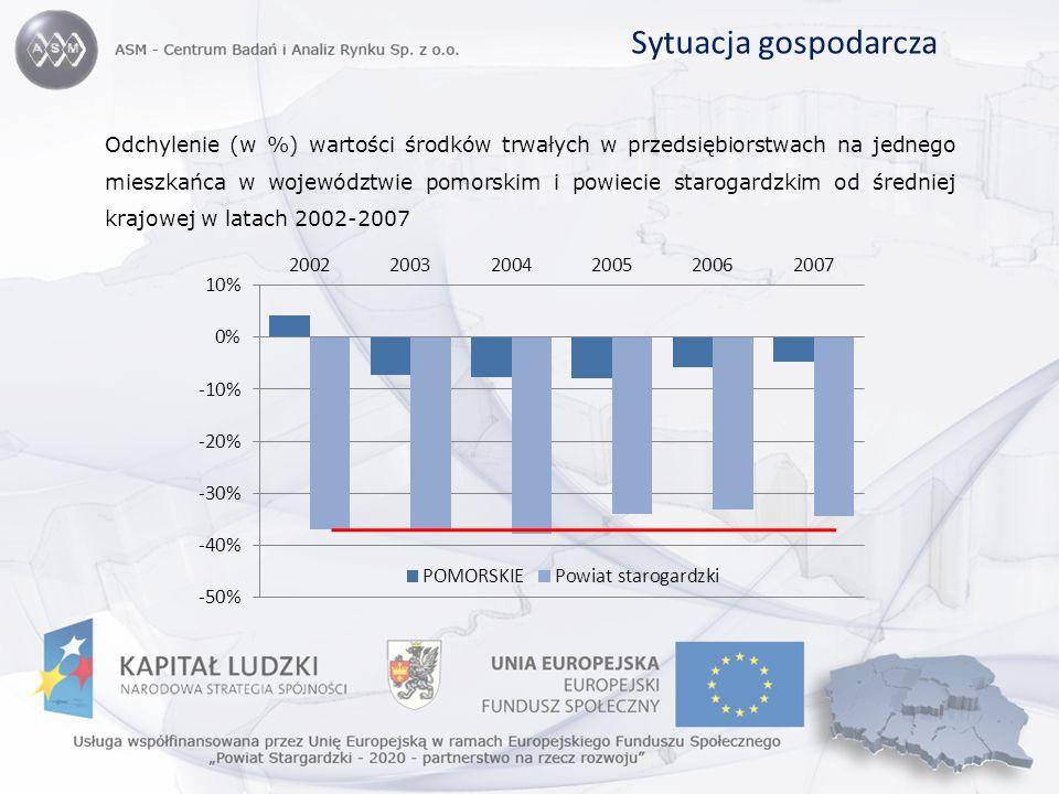Sytuacja gospodarcza Odchylenie (w %) wartości środków trwałych w przedsiębiorstwach na jednego mieszkańca w województwie pomorskim i powiecie staroga