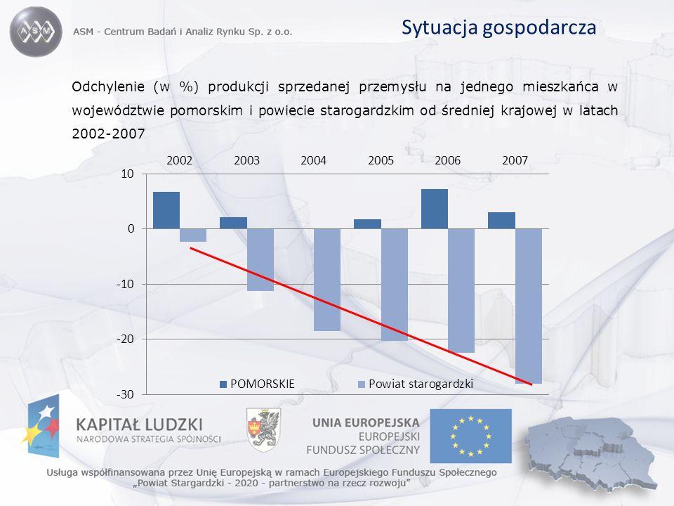 Sytuacja gospodarcza Odchylenie (w %) produkcji sprzedanej przemysłu na jednego mieszkańca w województwie pomorskim i powiecie starogardzkim od średni
