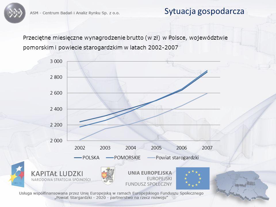 Sytuacja gospodarcza Przeciętne miesięczne wynagrodzenie brutto (w zł) w Polsce, województwie pomorskim i powiecie starogardzkim w latach 2002-2007
