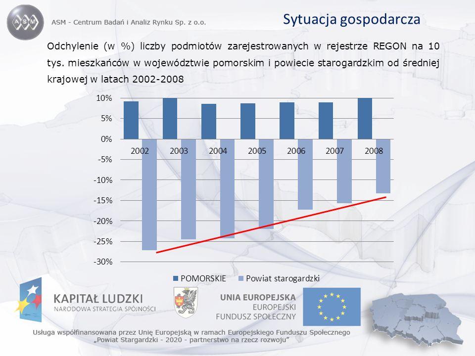 Odchylenie (w %) liczby podmiotów zarejestrowanych w rejestrze REGON na 10 tys. mieszkańców w województwie pomorskim i powiecie starogardzkim od średn
