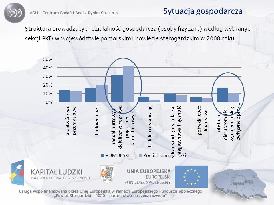Struktura prowadzących działalność gospodarczą (osoby fizyczne) według wybranych sekcji PKD w województwie pomorskim i powiecie starogardzkim w 2008 r
