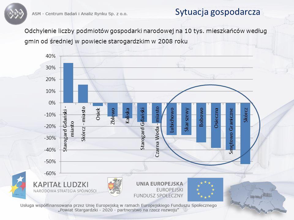 Sytuacja gospodarcza Odchylenie liczby podmiotów gospodarki narodowej na 10 tys. mieszkańców według gmin od średniej w powiecie starogardzkim w 2008 r