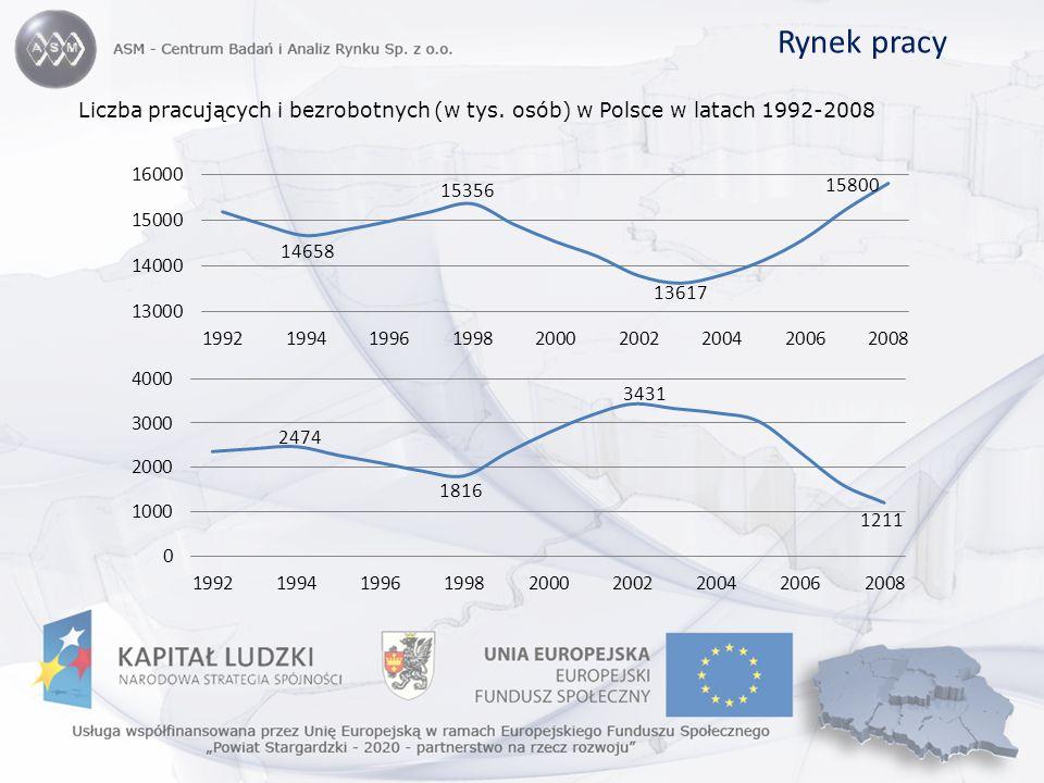 Liczba pracujących i bezrobotnych (w tys. osób) w Polsce w latach 1992-2008 Rynek pracy