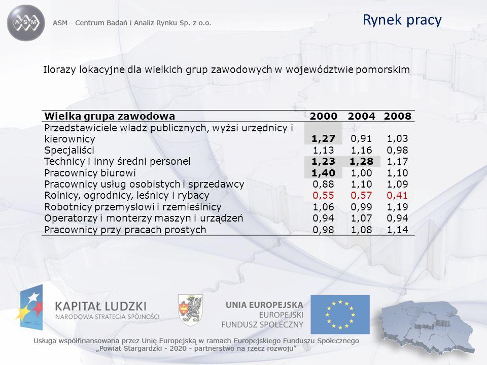 Ilorazy lokacyjne dla wielkich grup zawodowych w województwie pomorskim Rynek pracy Wielka grupa zawodowa200020042008 Przedstawiciele władz publicznyc