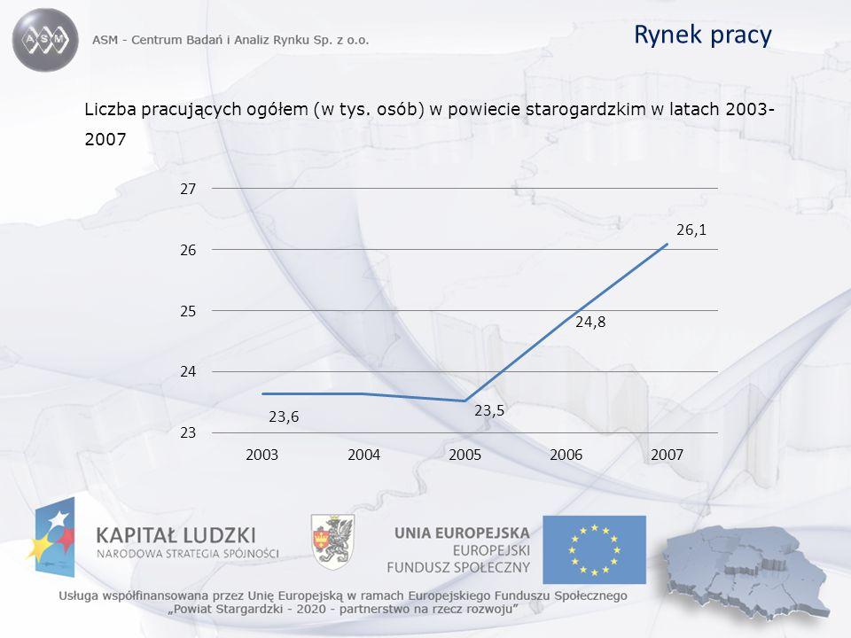Rynek pracy Liczba pracujących ogółem (w tys. osób) w powiecie starogardzkim w latach 2003- 2007