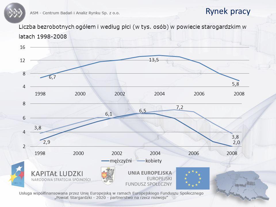 Rynek pracy Liczba bezrobotnych ogółem i według płci (w tys. osób) w powiecie starogardzkim w latach 1998-2008