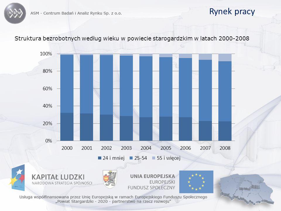 Rynek pracy Struktura bezrobotnych według wieku w powiecie starogardzkim w latach 2000-2008