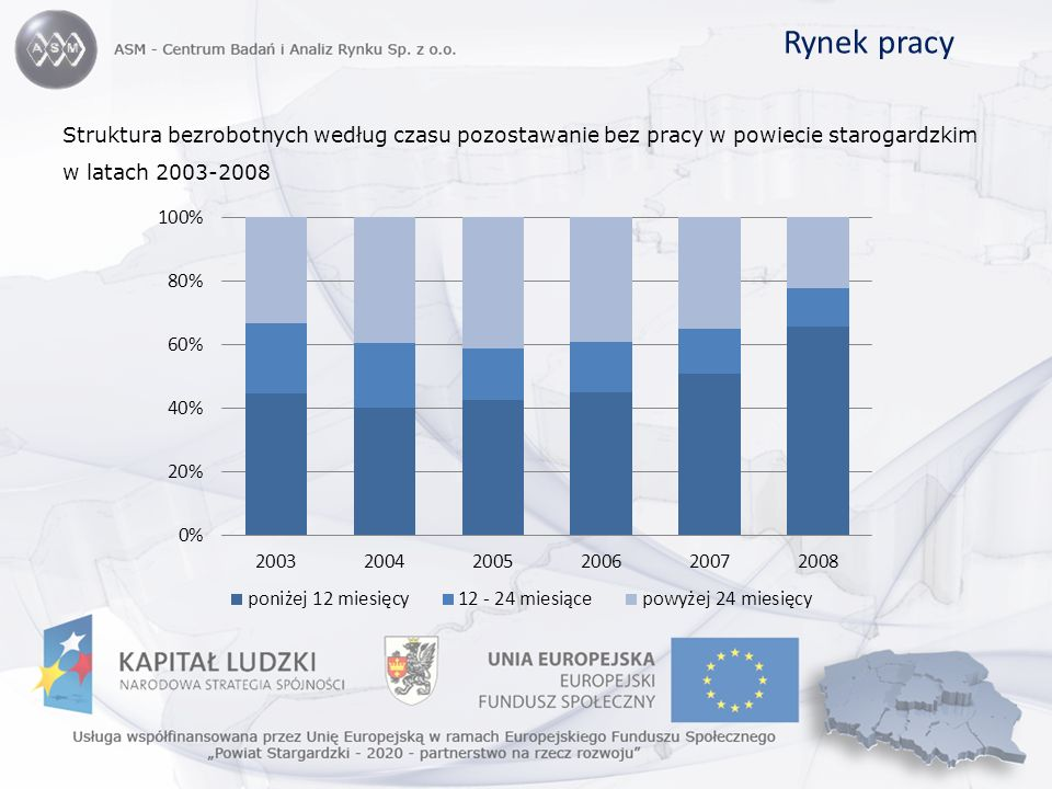 Rynek pracy Struktura bezrobotnych według czasu pozostawanie bez pracy w powiecie starogardzkim w latach 2003-2008