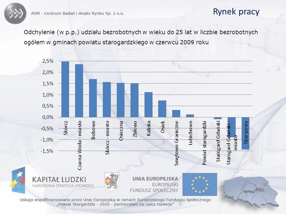 Rynek pracy Odchylenie (w p.p.) udziału bezrobotnych w wieku do 25 lat w liczbie bezrobotnych ogółem w gminach powiatu starogardzkiego w czerwcu 2009