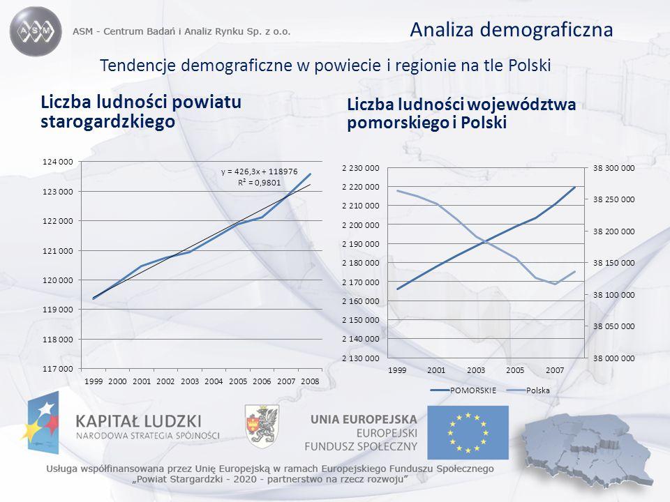 Struktura prowadzących działalność gospodarczą (osoby fizyczne) według wybranych sekcji PKD w województwie pomorskim i powiecie starogardzkim w 2008 roku