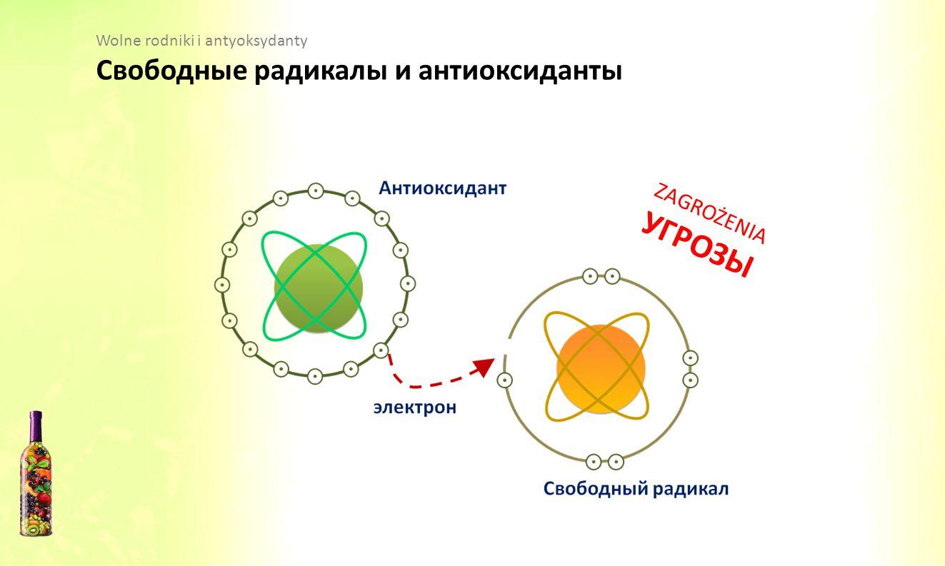 Wolne rodniki i antyoksydanty Свободные радикалы и антиоксиданты ZAGROŻENIA УГРОЗЫ
