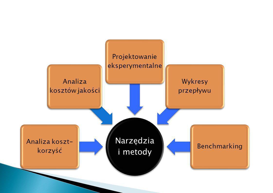 Narzędzia i metody Analiza koszt- korzyść Analiza kosztów jakości Projektowanie eksperymentalne Wykresy przepływu Benchmarking