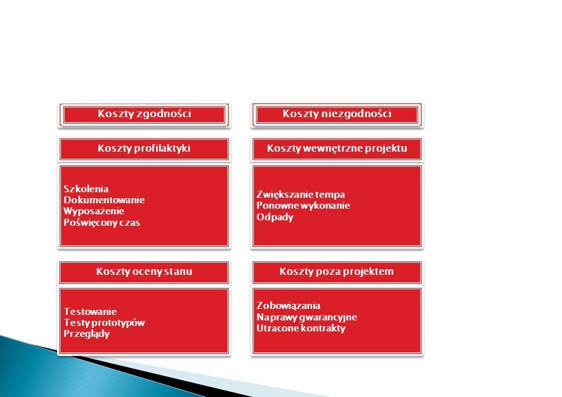 Koszty profilaktyki Koszty wewnętrzne projektu Koszty zgodności Szkolenia Dokumentowanie Wyposażenie Poświęcony czas Szkolenia Dokumentowanie Wyposaże