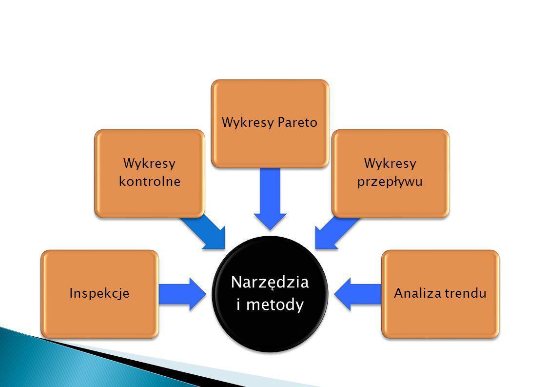 Narzędzia i metody Inspekcje Wykresy kontrolne Wykresy Pareto Wykresy przepływu Analiza trendu