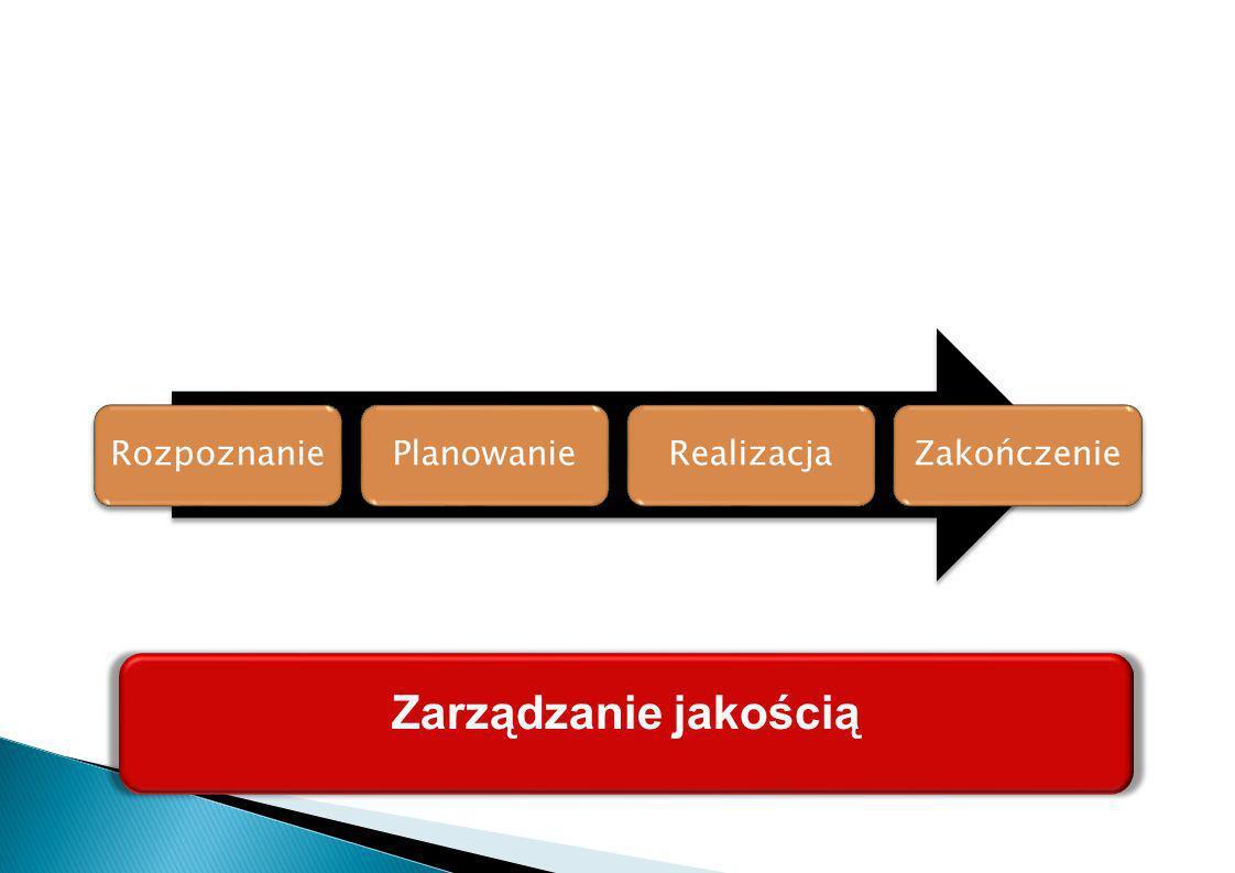 RozpoznaniePlanowanieRealizacjaZakończenie Zarządzanie jakością