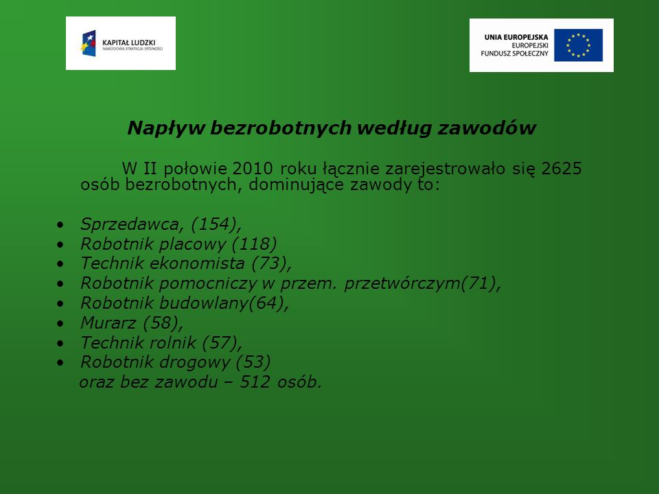 Napływ bezrobotnych według zawodów W II połowie 2010 roku łącznie zarejestrowało się 2625 osób bezrobotnych, dominujące zawody to: Sprzedawca, (154), Robotnik placowy (118) Technik ekonomista (73), Robotnik pomocniczy w przem.