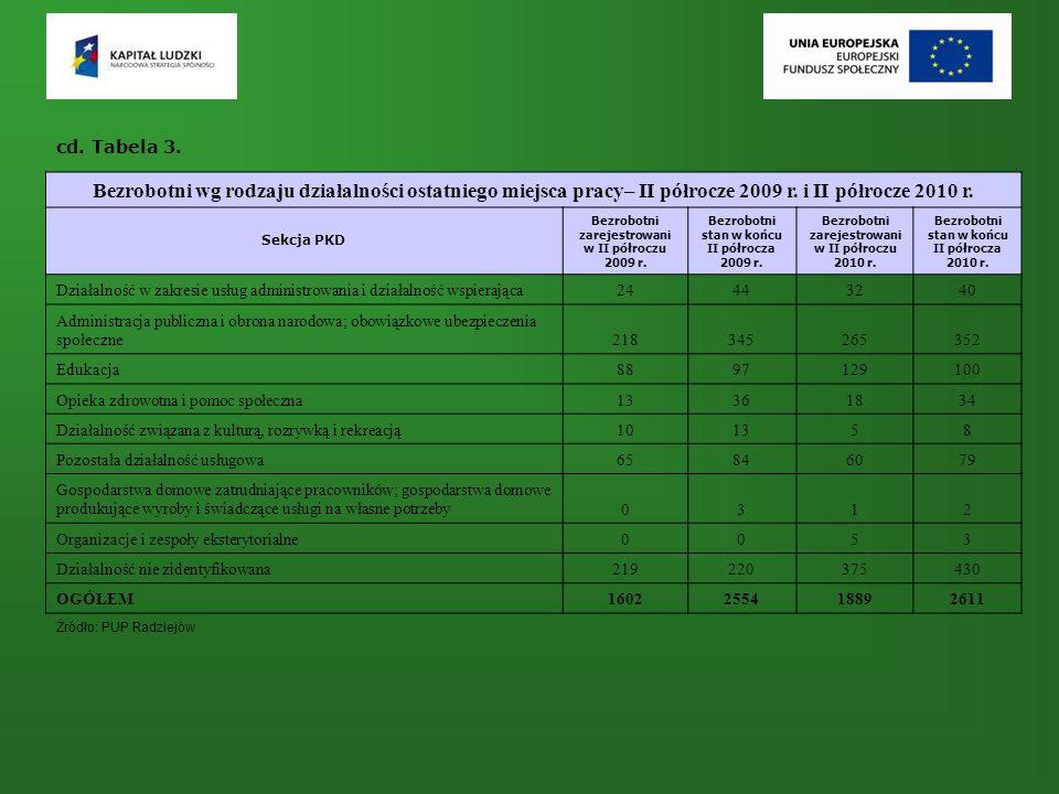 Bezrobotni wg rodzaju działalności ostatniego miejsca pracy– II półrocze 2009 r. i II półrocze 2010 r. Sekcja PKD Bezrobotni zarejestrowani w II półro