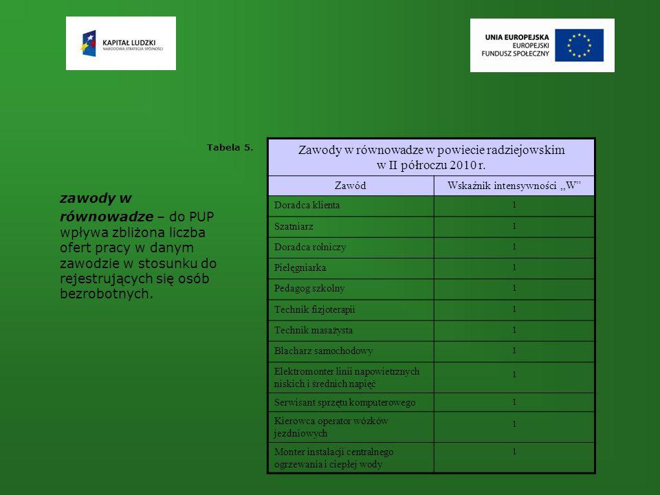 zawody w równowadze – do PUP wpływa zbliżona liczba ofert pracy w danym zawodzie w stosunku do rejestrujących się osób bezrobotnych. Tabela 5. Zawody