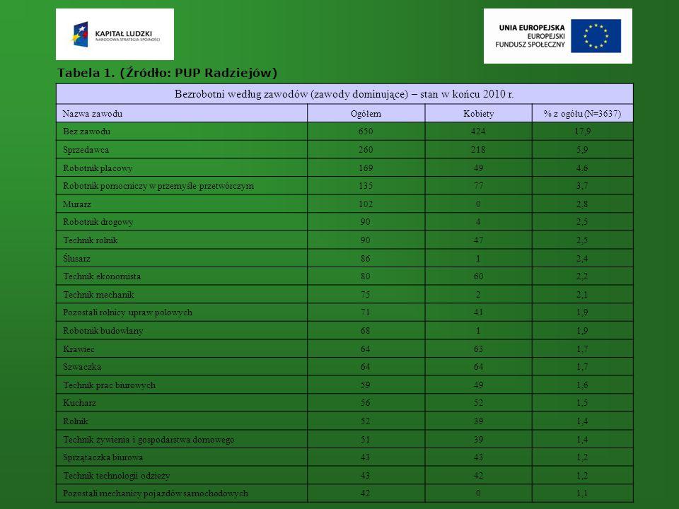 Tabela 1. (Źródło: PUP Radziejów) Bezrobotni według zawodów (zawody dominujące) – stan w końcu 2010 r. Nazwa zawoduOgółemKobiety% z ogółu (N=3637) Bez