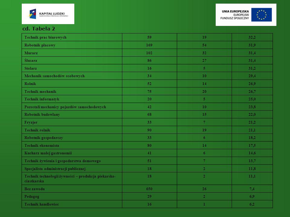 cd. Tabela 2 Technik prac biurowych591932,2 Robotnik placowy1695431,9 Murarz1023231,4 Ślusarz862731,4 Stolarz16531,2 Mechanik samochodów osobowych3410