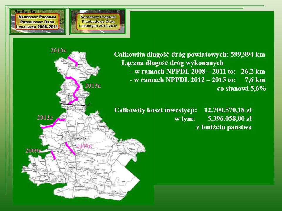 2009r. 2010r. 2011r. 2012r. Całkowity koszt inwestycji: 12.700.570,18 zł w tym: 5.396.058,00 zł z budżetu państwa Całkowita długość dróg powiatowych: