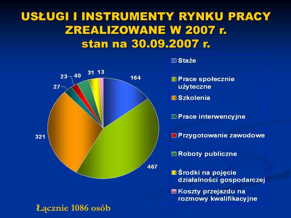 Łącznie 1086 osób USŁUGI I INSTRUMENTY RYNKU PRACY ZREALIZOWANE W 2007 r. stan na 30.09.2007 r.