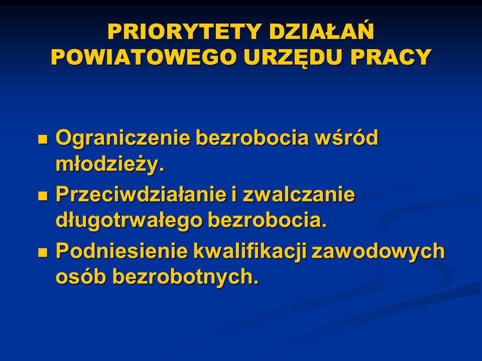 Zaangażowanie środków w ramach Mazowsze 2007 stan na 30.09.2007r.
