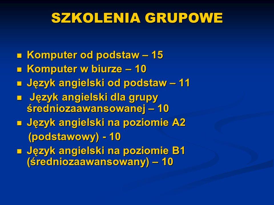 SZKOLENIA GRUPOWE Komputer od podstaw – 15 Komputer od podstaw – 15 Komputer w biurze – 10 Komputer w biurze – 10 Język angielski od podstaw – 11 Język angielski od podstaw – 11 Język angielski dla grupy średniozaawansowanej – 10 Język angielski dla grupy średniozaawansowanej – 10 Język angielski na poziomie A2 Język angielski na poziomie A2 (podstawowy) - 10 (podstawowy) - 10 Język angielski na poziomie B1 (średniozaawansowany) – 10 Język angielski na poziomie B1 (średniozaawansowany) – 10
