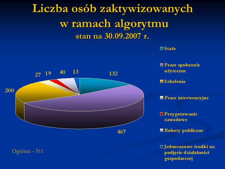 Liczba osób zaktywizowanych w ramach algorytmu stan na 30.09.2007 r. Ogółem – 911