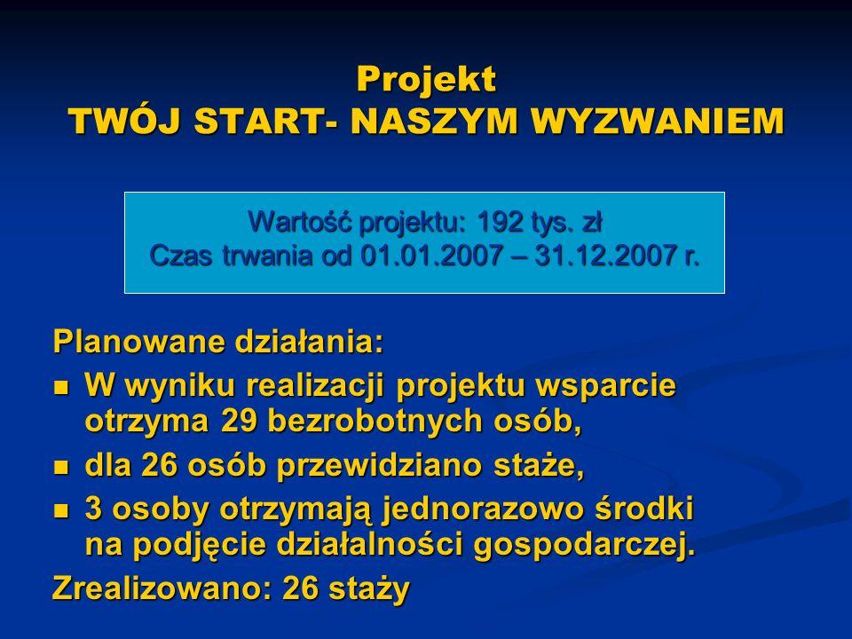 Planowane działania: W wyniku realizacji projektu wsparcie otrzyma 29 bezrobotnych osób, W wyniku realizacji projektu wsparcie otrzyma 29 bezrobotnych osób, dla 26 osób przewidziano staże, dla 26 osób przewidziano staże, 3 osoby otrzymają jednorazowo środki na podjęcie działalności gospodarczej.