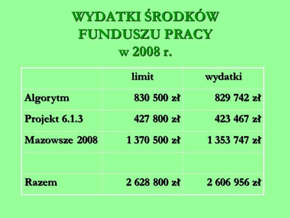 WYDATKI ŚRODKÓW FUNDUSZU PRACY w 2008 r.