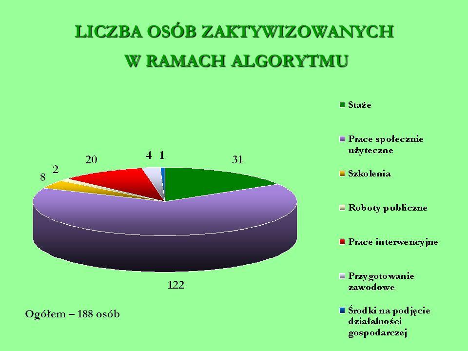 LICZBA OSÓB ZAKTYWIZOWANYCH W RAMACH ALGORYTMU Ogółem – 188 osób
