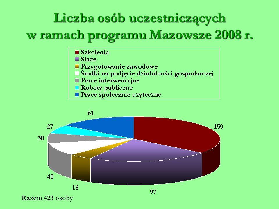 Liczba osób uczestniczących w ramach programu Mazowsze 2008 r. Razem 423 osoby