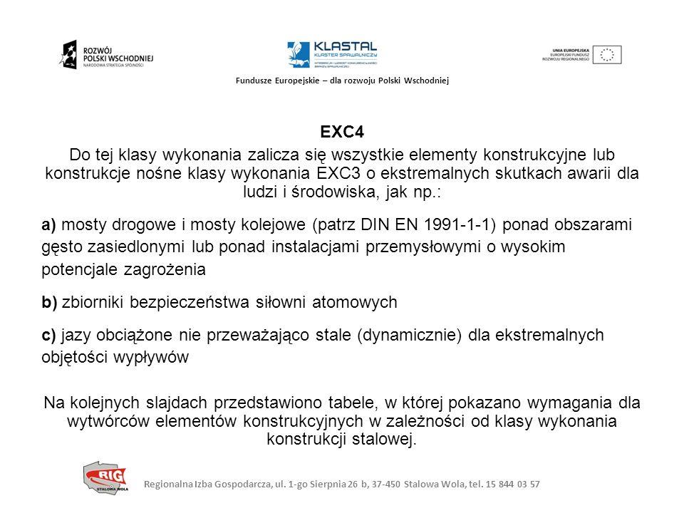 Regionalna Izba Gospodarcza, ul. 1-go Sierpnia 26 b, 37-450 Stalowa Wola, tel. 15 844 03 57 Fundusze Europejskie – dla rozwoju Polski Wschodniej EXC4