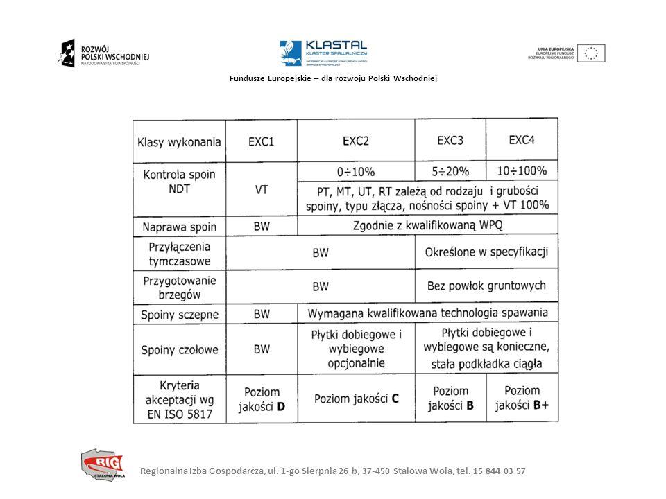 Regionalna Izba Gospodarcza, ul. 1-go Sierpnia 26 b, 37-450 Stalowa Wola, tel. 15 844 03 57 Fundusze Europejskie – dla rozwoju Polski Wschodniej