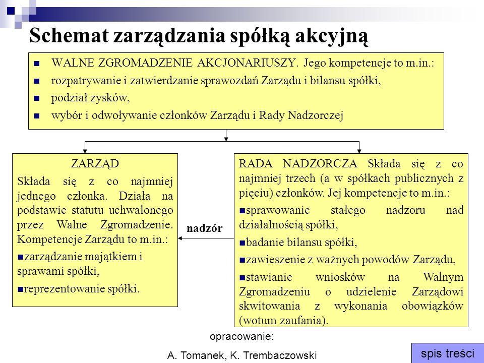 opracowanie: A. Tomanek, K. Trembaczowski spis treści Schemat zarządzania spółką akcyjną WALNE ZGROMADZENIE AKCJONARIUSZY. Jego kompetencje to m.in.: