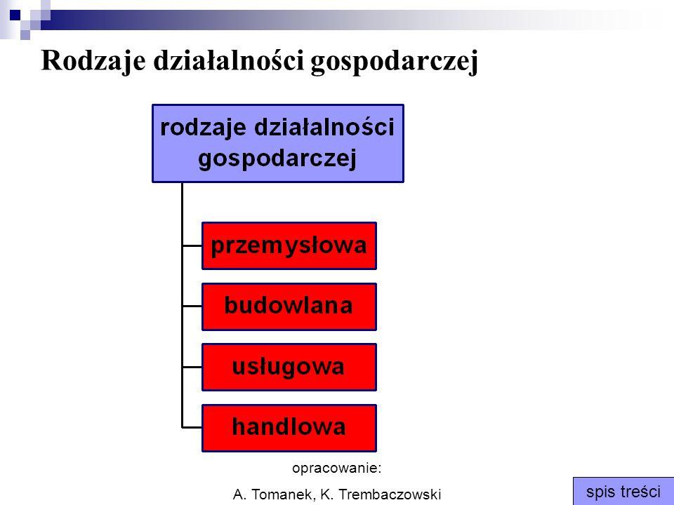 opracowanie: A. Tomanek, K. Trembaczowski spis treści Rodzaje działalności gospodarczej