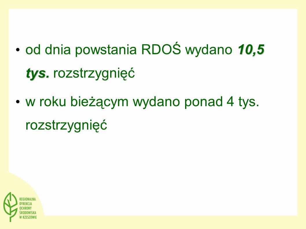 10,5 tys. od dnia powstania RDOŚ wydano 10,5 tys. rozstrzygnięć w roku bieżącym wydano ponad 4 tys. rozstrzygnięć