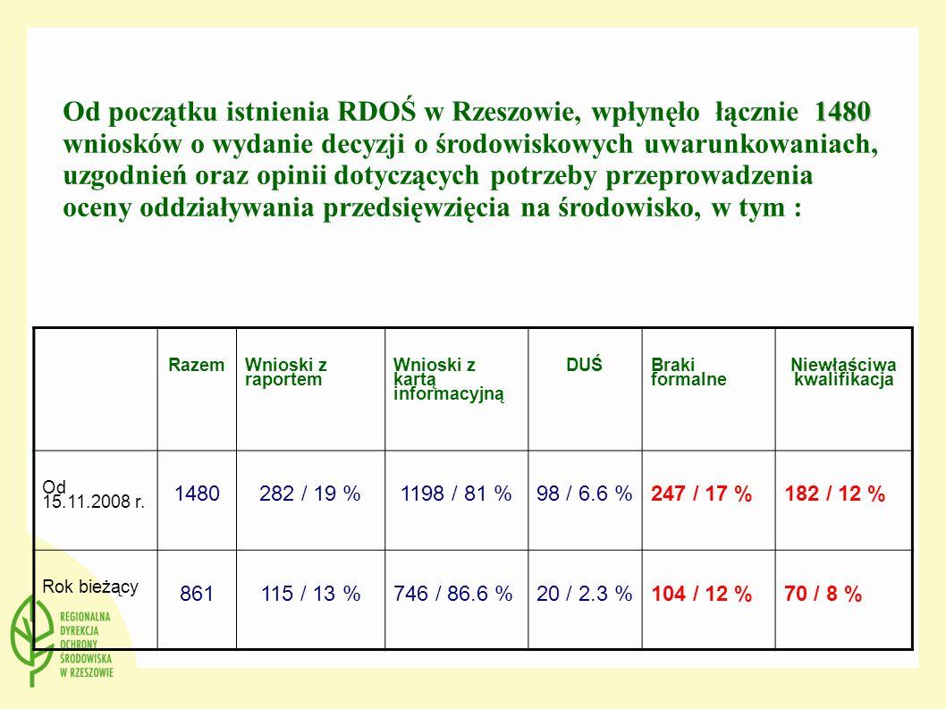 Razem Wnioski z raportem Wnioski z kartą informacyjną DUŚ Braki formalne Niewłaściwa kwalifikacja Od 15.11.2008 r. 1480 282 / 19 %1198 / 81 %98 / 6.6