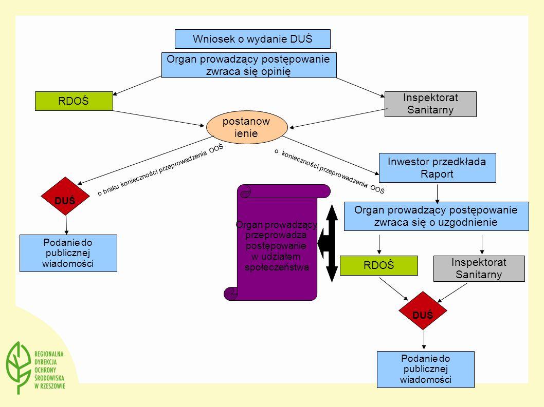 Wniosek o wydanie DUŚ Organ prowadzący postępowanie zwraca się opinię RDOŚ Inspektorat Sanitarny postanow ienie o braku konieczności przeprowadzenia O