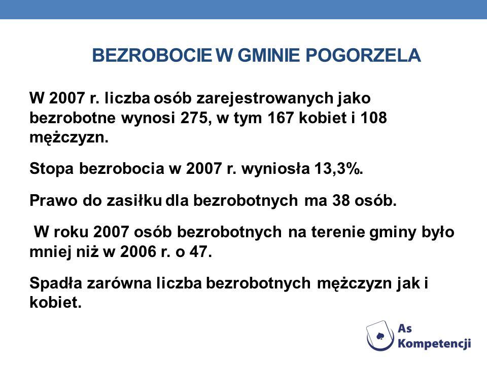 BEZROBOCIE W GMINIE POGORZELA W 2007 r. liczba osób zarejestrowanych jako bezrobotne wynosi 275, w tym 167 kobiet i 108 mężczyzn. Stopa bezrobocia w 2
